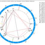 Астрологический прогноз по дате рождения самостоятельно!