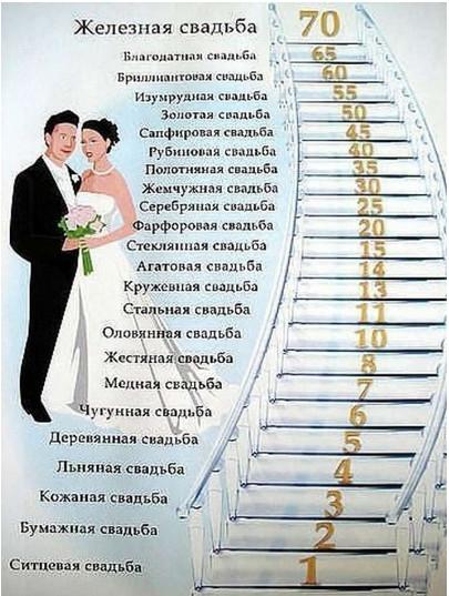 Свадьба по годам какие