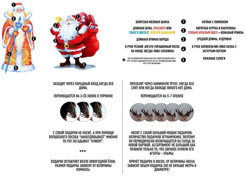 Как сделать волшебным ожидание Нового года для маленьких детей.